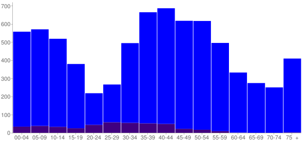 Graph: Population by Age and Hispanic or Latino Origin, 2000 Census - Bernardsville, New Jersey - Census Viewer