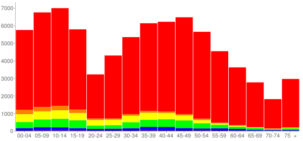 Graph: Population by Age and Race, 2010 Census - Rockwall County, Texas - Census Viewer