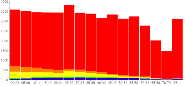 Graph: Population by Age and Race, 2010 Census - Albany, Oregon - Census Viewer