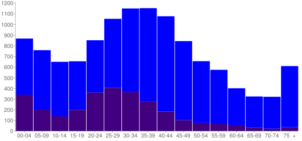 Graph: Population by Age and Hispanic or Latino Origin, 2000 Census - Patchogue, New York - Census Viewer