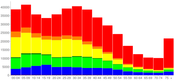 Graph: Population by Age and Race, 2000 Census - Long Beach, California - Census Viewer