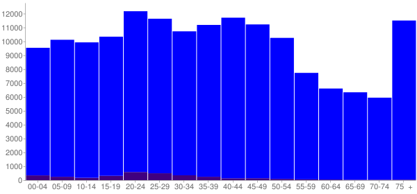 Graph: Population by Age and Hispanic or Latino Origin, 2000 Census - Chattanooga, Tennessee - Census Viewer
