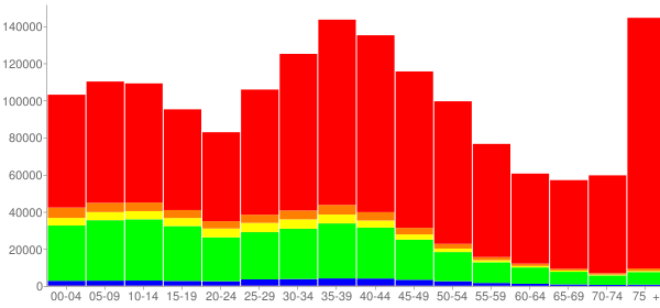 Graph: Population by Age and Race, 2000 Census - Broward County, Florida - Census Viewer