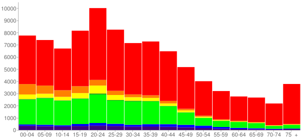 Graph: Population by Age and Race, 2000 Census - Lawton, Oklahoma - Census Viewer