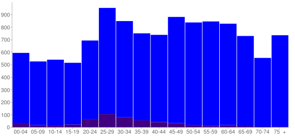 Graph: Population by Age and Hispanic or Latino Origin, 2010 Census - Franklin County, Florida - Census Viewer
