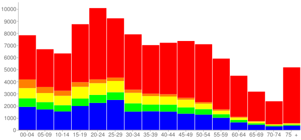 Graph: Population by Age and Race, 2010 Census - Lowell, Massachusetts - Census Viewer