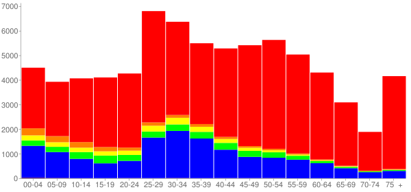 Graph: Population by Age and Race, 2010 Census - Schaumburg, Illinois - Census Viewer