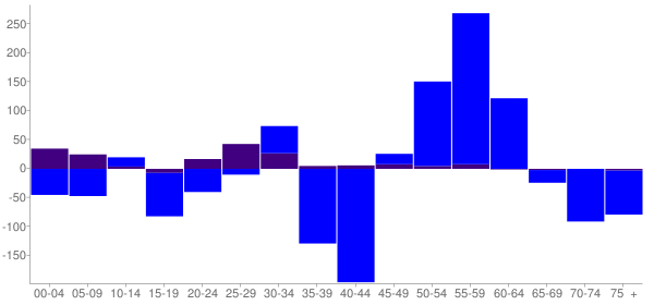 Graph: Change in Population between 2000 and 2010, by Age and Hispanic or Latino Origin - Sylacauga, Alabama - Census Viewer