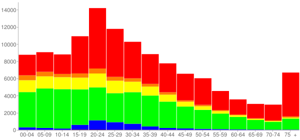 Graph: Population by Age and Race, 2000 Census - New Haven, Connecticut - Census Viewer