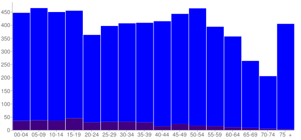 Graph: Population by Age and Hispanic or Latino Origin, 2010 Census - Clyde, Ohio - Census Viewer