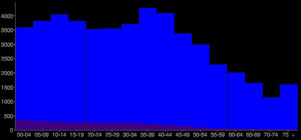 Graph: Population by Age and Hispanic or Latino Origin, 2000 Census - Bellevue, Nebraska - Census Viewer