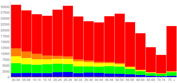 Graph: Population by Age and Race, 2010 Census - Wichita, Kansas - Census Viewer