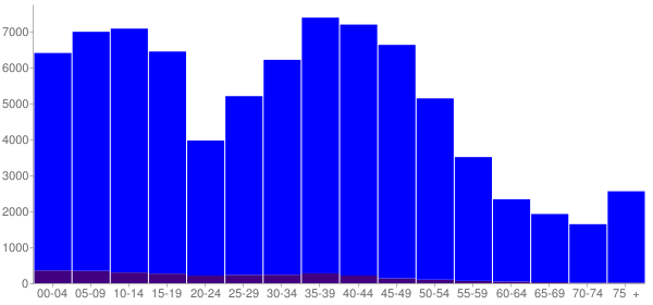 Graph: Population by Age and Hispanic or Latino Origin, 2000 Census - Broken Arrow, Oklahoma - Census Viewer