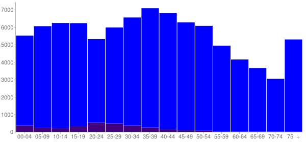 Graph: Population by Age and Hispanic or Latino Origin, 2000 Census - Burke County, North Carolina - Census Viewer