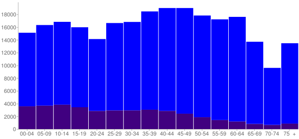 Graph: Population by Age and Hispanic or Latino Origin, 2010 Census - Henderson, Nevada - Census Viewer