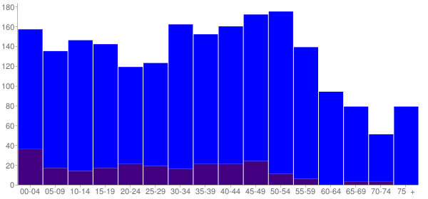 Graph: Population by Age and Hispanic or Latino Origin, 2010 Census - Level Plains, Alabama - Census Viewer