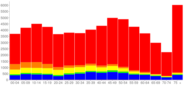 Graph: Population by Age and Race, 2010 Census - Camarillo, California - Census Viewer