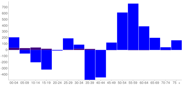 Graph: Change in Population between 2000 and 2010, by Age and Hispanic or Latino Origin - Codington County, South Dakota - Census Viewer