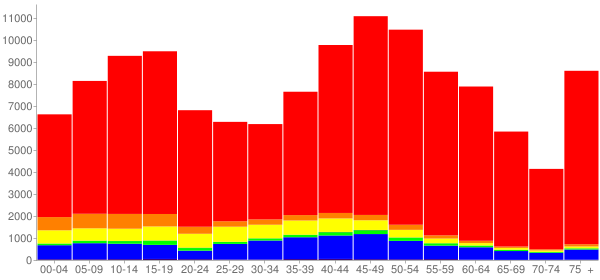 Graph: Population by Age and Race, 2010 Census - Thousand Oaks, California - Census Viewer