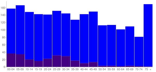 Graph: Population by Age and Hispanic or Latino Origin, 2010 Census - Lexington, Oklahoma - Census Viewer