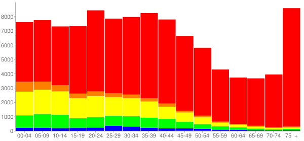 Graph: Population by Age and Race, 2000 Census - Allentown, Pennsylvania - Census Viewer