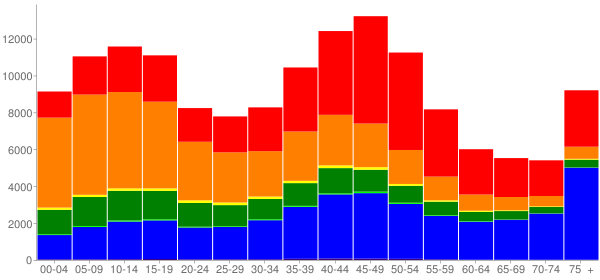 Graph: Population by Age and Race, 2000 Census - Hawaii County, Hawaii - Census Viewer