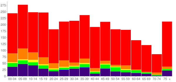 Graph: Population by Age and Race, 2010 Census - Roland, Oklahoma - Census Viewer