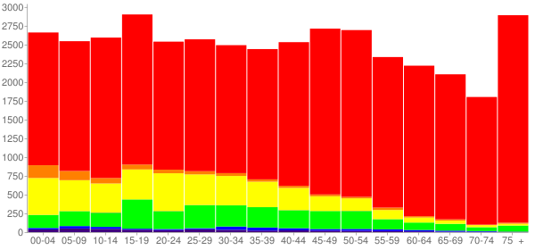 Graph: Population by Age and Race, 2010 Census - Okeechobee County, Florida - Census Viewer