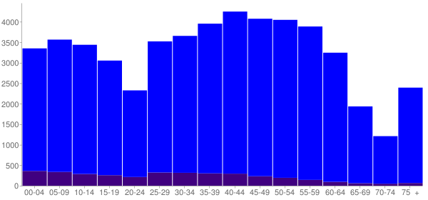 Graph: Population by Age and Hispanic or Latino Origin, 2010 Census - Oak Park, Illinois - Census Viewer