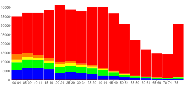 Graph: Population by Age and Race, 2000 Census - Ramsey County, Minnesota - Census Viewer