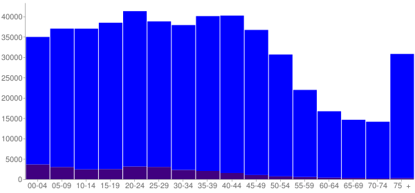 Graph: Population by Age and Hispanic or Latino Origin, 2000 Census - Ramsey County, Minnesota - Census Viewer
