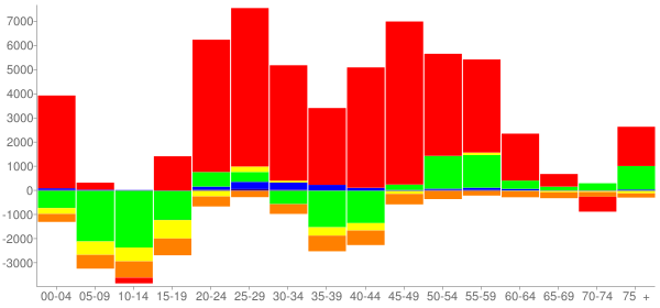 Graph: Change in Population between 2000 and 2010, by Age and Race - Miami, Florida - Census Viewer