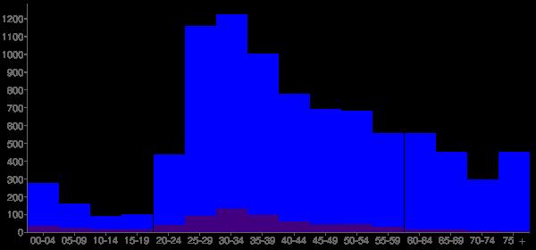 Graph: Population by Age and Hispanic or Latino Origin, 2010 Census - Marina Del Rey, California - Census Viewer