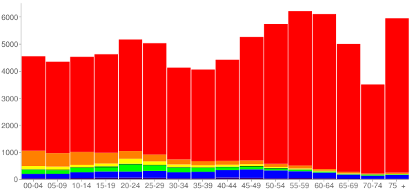 Graph: Population by Age and Race, 2010 Census - Island County, Washington - Census Viewer