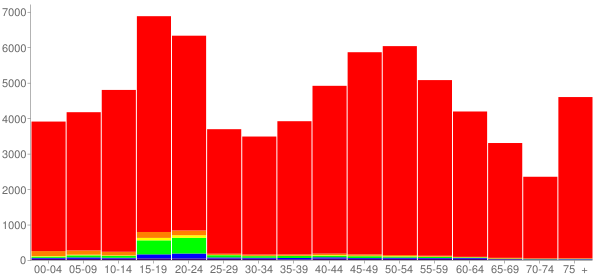 Graph: Population by Age and Race, 2010 Census - Madison County, New York - Census Viewer