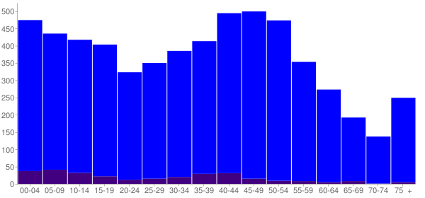 Graph: Population by Age and Hispanic or Latino Origin, 2010 Census - Brunswick, Maryland - Census Viewer