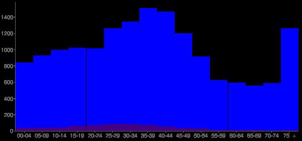 Graph: Population by Age and Hispanic or Latino Origin, 2000 Census - Dixon, Illinois - Census Viewer