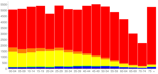 Graph: Population by Age and Race, 2010 Census - Napa, California - Census Viewer