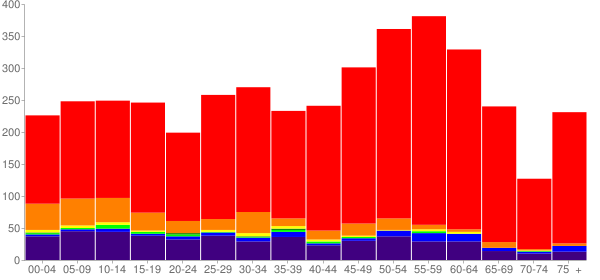 Graph: Population by Age and Race, 2010 Census - Suquamish, Washington - Census Viewer
