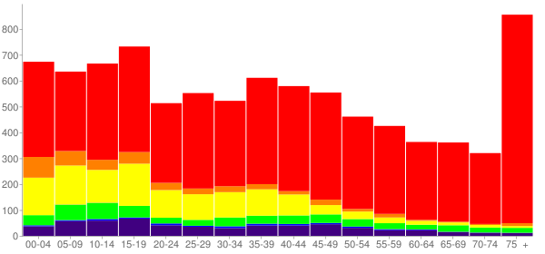 Graph: Population by Age and Race, 2000 Census - Clinton, Oklahoma - Census Viewer