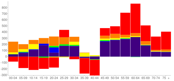 Graph: Change in Population between 2000 and 2010, by Age and Race - Cherokee County, Oklahoma - Census Viewer