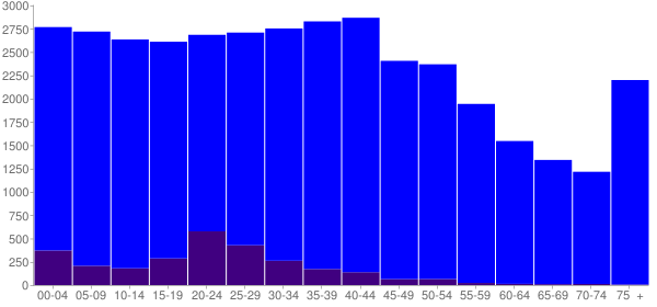 Graph: Population by Age and Hispanic or Latino Origin, 2000 Census - Bedford County, Tennessee - Census Viewer