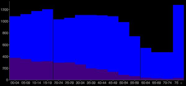 Graph: Population by Age and Hispanic or Latino Origin, 2000 Census - Ukiah, California - Census Viewer