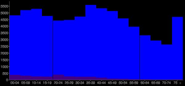 Graph: Population by Age and Hispanic or Latino Origin, 2000 Census - Island County, Washington - Census Viewer