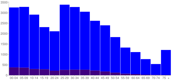 Graph: Population by Age and Hispanic or Latino Origin, 2010 Census - Bentonville, Arkansas - Census Viewer