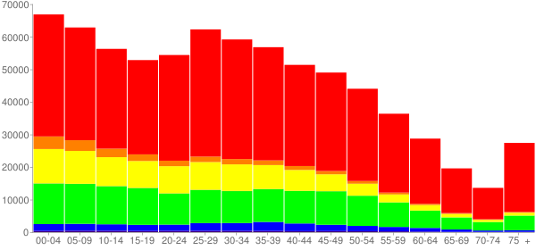 Graph: Population by Age and Race, 2010 Census - Fort Worth, Texas - Census Viewer
