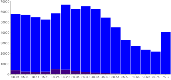 Graph: Population by Age and Hispanic or Latino Origin, 2000 Census - Indianapolis (Remainder), Indiana - Census Viewer