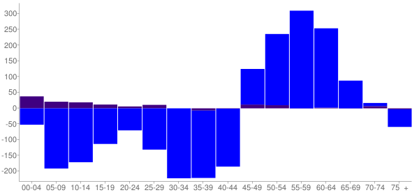 Graph: Change in Population between 2000 and 2010, by Age and Hispanic or Latino Origin - Piqua, Ohio - Census Viewer
