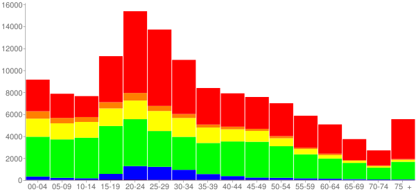 Graph: Population by Age and Race, 2010 Census - New Haven, Connecticut - Census Viewer