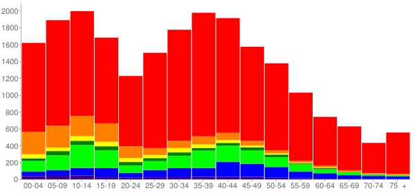 Graph: Population by Age and Race, 2000 Census - Spanaway, Washington - Census Viewer